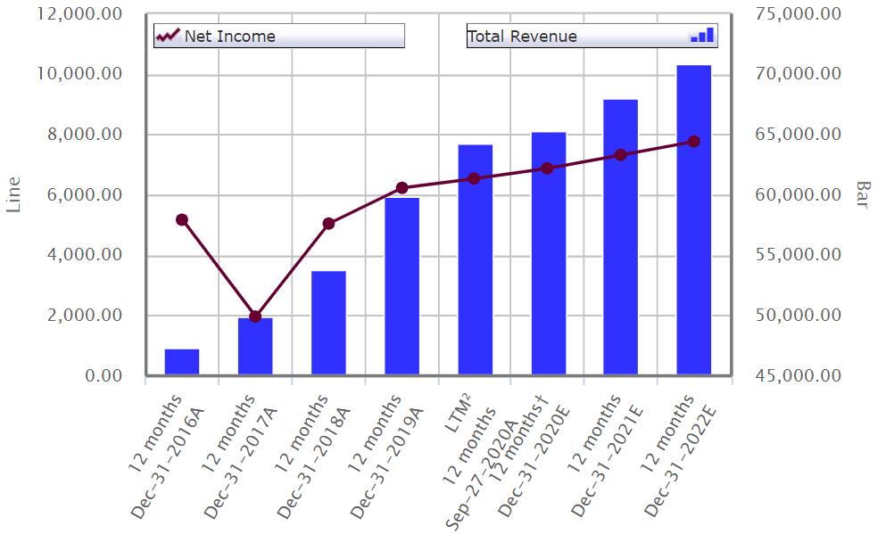 Thu nhập ròng và Tổng doanh thu của Lockheed Martin