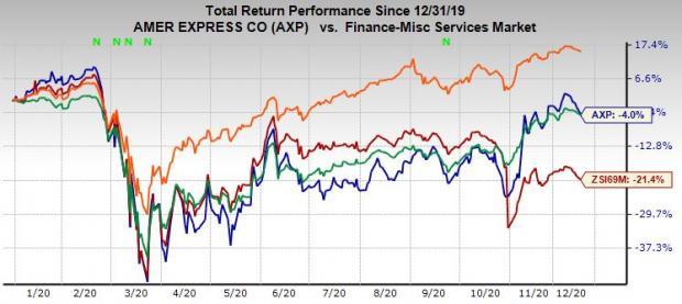 Cổ phiếu American Express