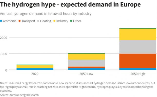 Nhu cầu năng lượng hydrogen tại châu Âu