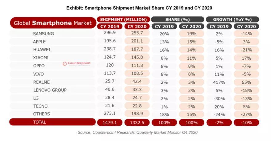 20210129-apple-gianh-lai-vi-tri-thu-hai-tren-thi-truong-smartphone-toan-cau-3