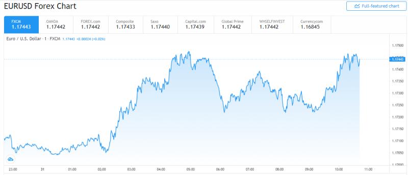 Đồng Euro phục hồi