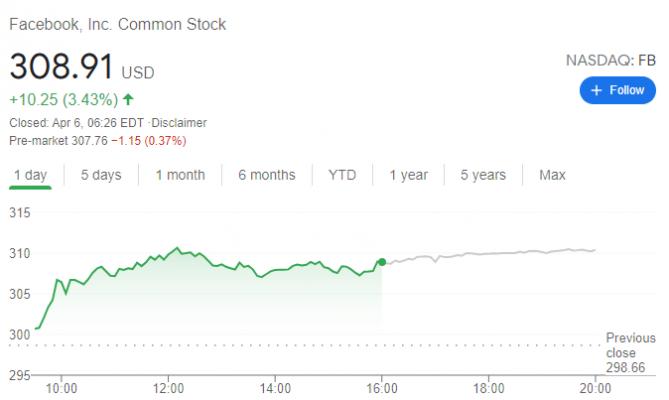 Cổ phiếu Facebook
